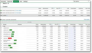 Placement View In Adwords