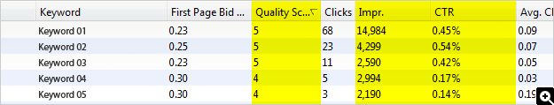 quality score in adwords editor low ctr