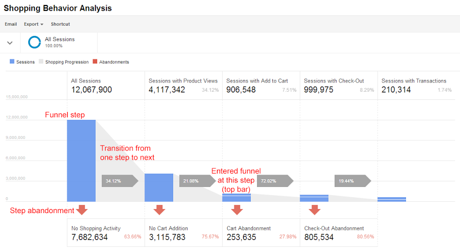 enhanced commerce google tag manager